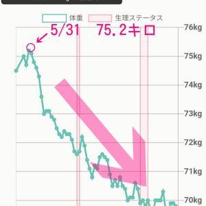 【実例】40代Dさん・2カ月弱でマイナス5.9キロ!