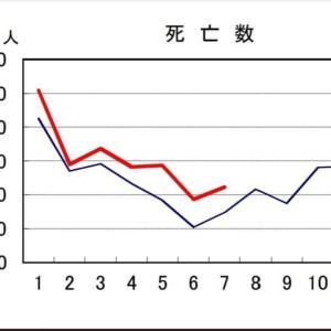 7月の人口動態調査