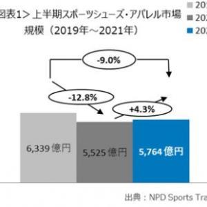 【エヌピーディー・ジャパン】最新スポーツシューズ・アパレル市場レポート「2021年1-6月のスポーツシューズ・アパレル市場規模、前年同期比4.3%増、オンラインは2019年同期比10.8%増」を公表