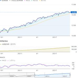 S&P500下落