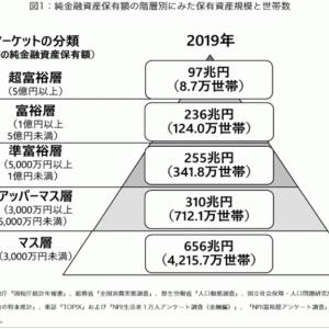 資産課税 (by ひろゆき)
