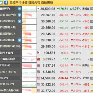 日経平均先物1000円以上の暴落! 中国不動産危機が影響(;^ω^)