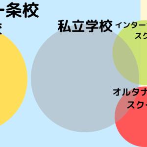 【詳細解説!】オルタナティブスクールって? 日本の学校制度についてわかりやすく!