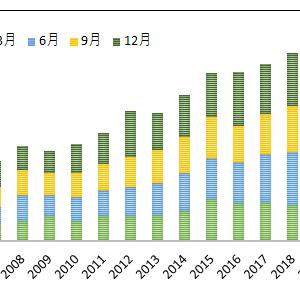 VIGの9月分配金は前年同月比で25%の増配です!