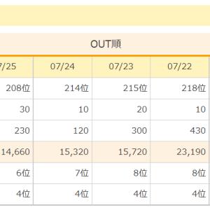 ブログ開設2カ月強、株ブログPVランキングで3位取得、10万PVと5万円の収益を達成しました。