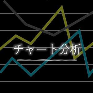 チャート分析手法