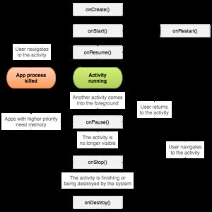 【Androidアプリ開発】Activityとライフサイクルについて