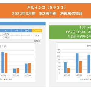 【高配当株】アルインコ(5933)の21年4~9月期、EPS 26.3%増、通期予想据え置き【決算】