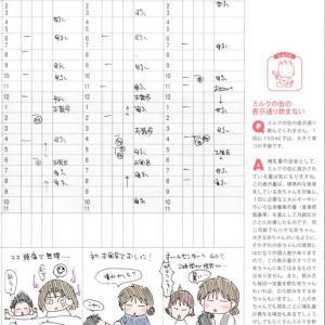 生後3か月(生後113日~122日)の育児日記:3~4か月健診
