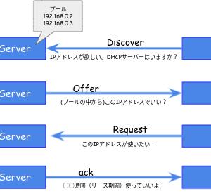 DHCPとwiresharkとChromebookと我が家のネットワークについて勉強してみた。