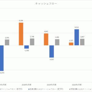 銘柄分析 フィード・ワン(2060)