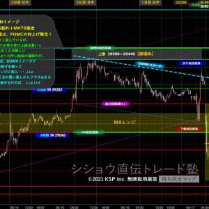 今日のシナリオ利益 +170円 NYダウMA25割れ↓MA75接近でダウンイメージ!