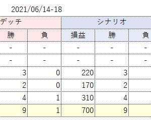 先週のトレード成績 デッチ+160円・シナリオ+700円