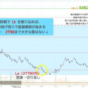 デッチ利益 +80円 シナリオ利益+490円 今日は第4のシナリオがピタコン