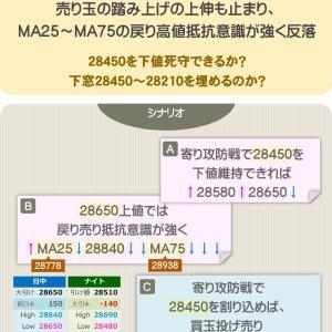 シナリオ&成績【+17,000円】MA25~MA75の戻り高値抵抗意識が強く反落