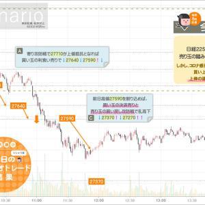 シナリオ&成績【+1,000円】上伸の後には上値戻り売りが待っている!