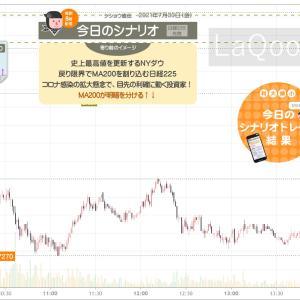 シナリオ&成績【+6500円】戻り限界でMA200を割り込む日経225。買い玉投げ売りでした!