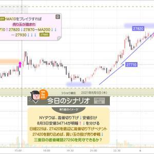 【真夜中のチャート観察】MA10を下値抵抗に27710円ブレイク➡27820円