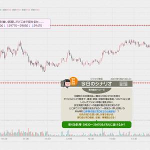 【+17500円】Gap-Downの投資家心理を読みながら…