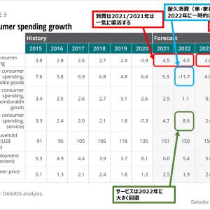 ~個人消費と住宅市況~2021年前半のアメリカ経済予測:デロイトレポート翻訳③