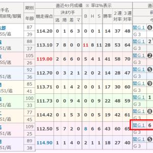 前橋G3  12R S級初特選
