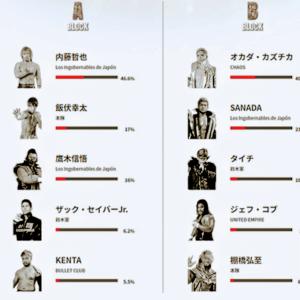 新日本 G1 ツイッターで勝敗予想! オーカーンは下馬評を覆せるか!?