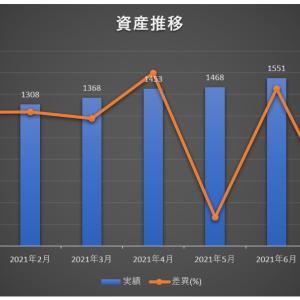 【資産公開】アラサー男性派遣社員の総資産(2021年7月末)