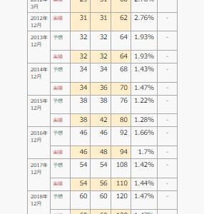 高配当株vs連続増配株 長期投資でのリターンを比較してみた!