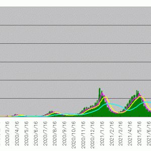 新型コロナウイルス感染者数のテクニカル分析(2021/9/17)