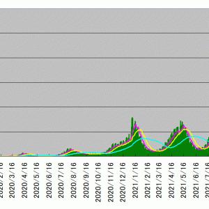 新型コロナウイルス感染者数のテクニカル分析(2021/10/15)