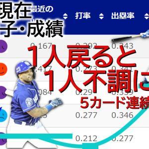 6/24 中日Vs阪神【選手調子/成績】周平が復調も、今度はビシエドが不調。先発・岡野は2試合連続で結果出せず。借金6