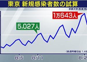 橋下氏、東京感染者1日1万人超え予測の西浦教授を猛批判。