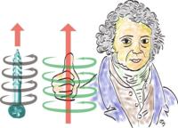 1週間の実験で電磁気学の重要法則を発見