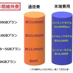 格安SIM「年間維持費」はコレくらいはかかる!