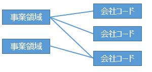 【認定試験対策】財務会計(FI)1-1.会社コード、組織ユニット