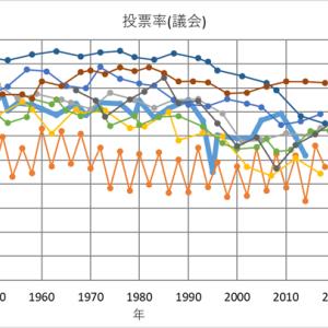 日本の投票率は低い?~International IDEAの投票率データを見る
