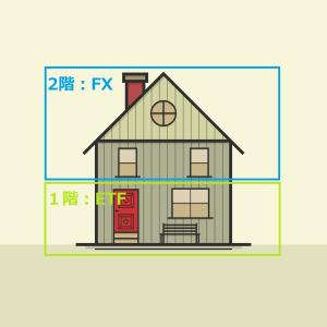 【ETFでFX】7月次収支レポートー1.57%(月次)+12.37%(累計)