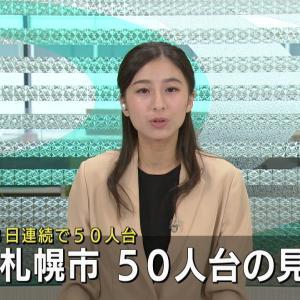 【超時事ニュース】18日札幌市の新型コロナ感染者は50人台の見通し…3日連続の50人台 出典: HTB北海道ニュース