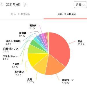【家計簿公開】6月の家計簿
