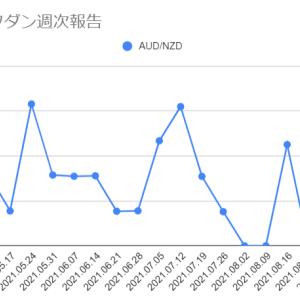 2021年9月13日週のループイフダンの利益は0円でした