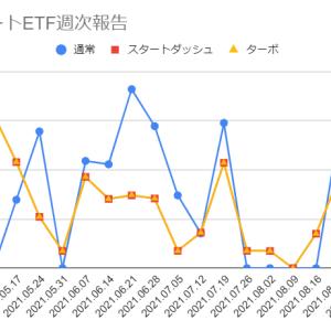 2021年9月13日週のトライオートETFの利益は0円でした
