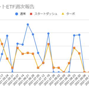 2021年10月11日週のトライオートETFの利益は11,478円でした