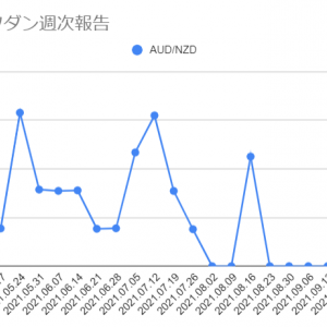 2021年10月11日週のループイフダンの利益は1,455円でした