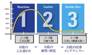 【ゼオスキン】セラピューティック3週目の経過※閲覧注意!写真有