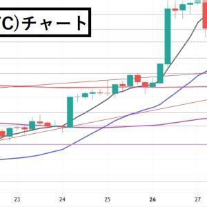 【7/28】原資を回復するべく虎視眈々とチャートをにらんでいます