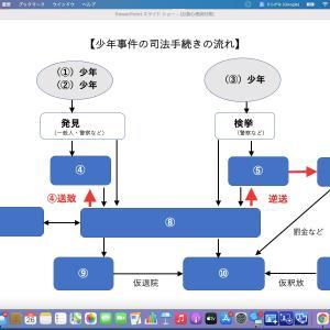少年事件の司法の流れ(暗記用)〜司法・犯罪に関する心理学〜