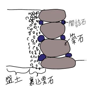 お城へ行こう・石垣の基礎知識【石垣の構造】