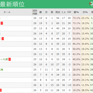 J1リーグ最新順位一覧(第26節終了時点)