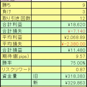 【fx】2021年3月8日~12日のトレード成績