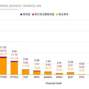 財務諸表比較。資源セクターからタイ経済回復の兆し。PTGは素晴らしい財務諸表。